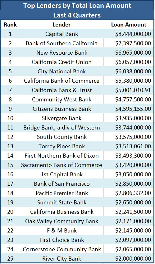 Top Lenders Amount 9